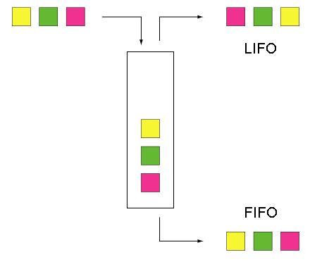 Lexique lean : FIFO