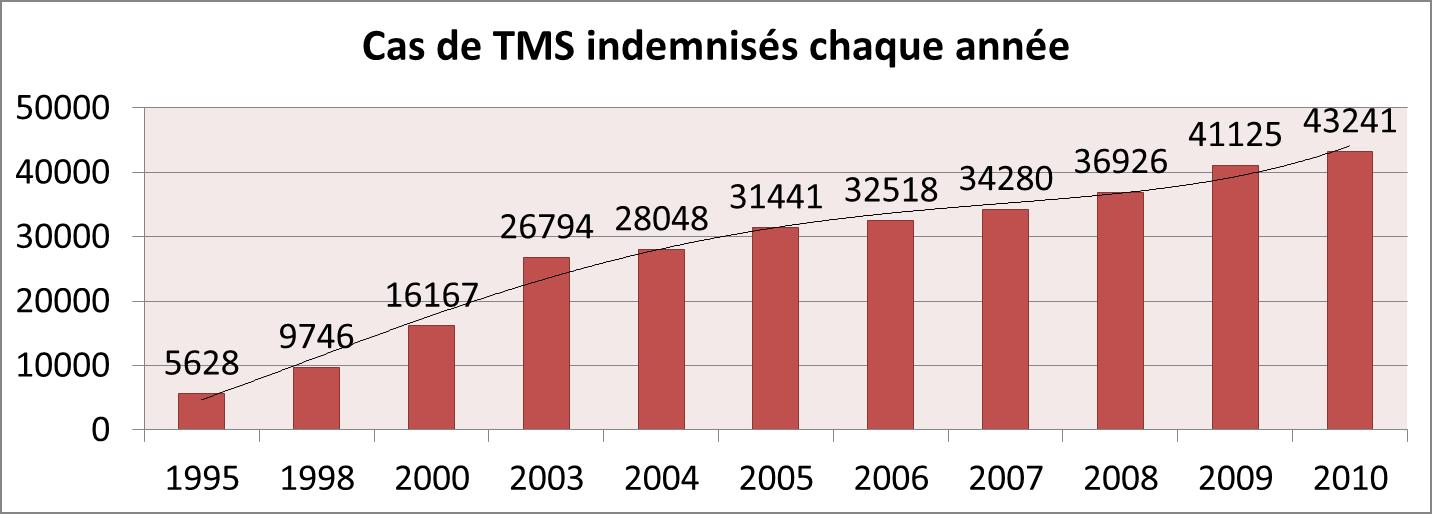 Statistiques et données de 2010 en France pour les actifs du régime général