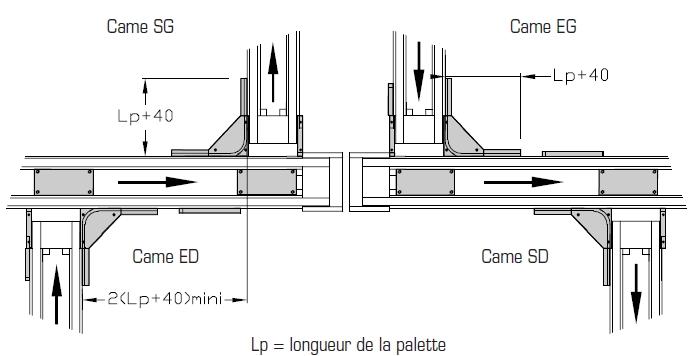 Cames TLM 2000 90° Largeurs 200 - 300 - 400 transferts linéaires modulaires elcom